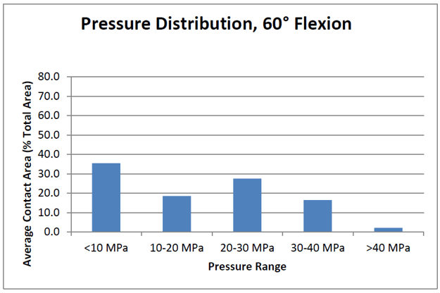Knee Implant Contact Pressure Distribution Chart