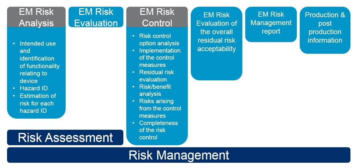 What Is An Emc Risk Analysis  Element