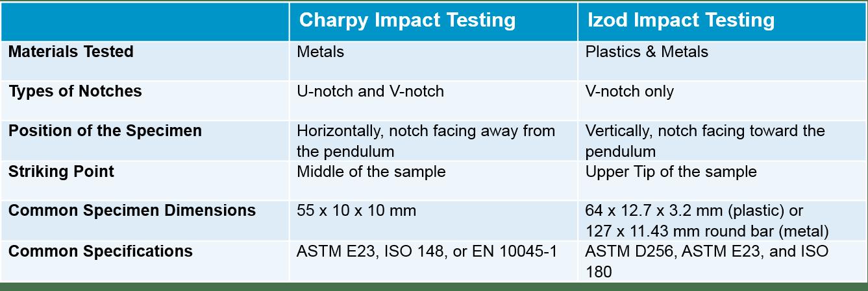 Charpy vs  Izod: An Impact Testing Comparison | Element